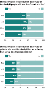 americans support physician assisted suicide for terminally ill  how americans view physician assisted suicide