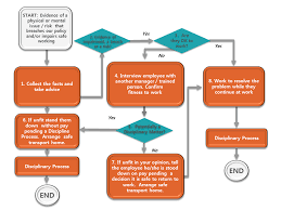 Flowchart Dealing With People Who May Be Unfit For Work