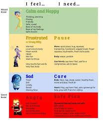 Pin By Kirby Van Orden On Parenting Feelings Chart Zones