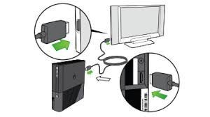 how to connect xbox 360 e to a tv arrows in an illustration emphasize the connection points between an hdtv and the xbox 360 e