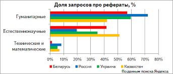 Яндекс изучил запросы белорусов про рефераты Судя по всему история и биология дается белорусским студиозусам значительно труднее нежели другие науки