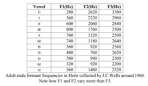Vowel Frequency Chart Plin0065 Intermediate Phonetics