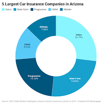 Csaa insurance is a top personal lines property and casualty insurance company in the united states. Arizona Car Insurance Guide Forbes Advisor