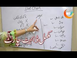 How To Lose Weight Fast In Urdu Diet Chart For Weight Lose