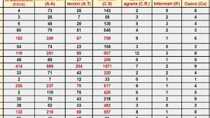 Scuola, graduatorie Ata terza fascia 2017: dove conviene fare domanda dal  30/9?