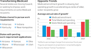 Medicaid Eligibility Income Chart Ohio 2017 Are Medicaid Work Requirements A Good Idea Wsj