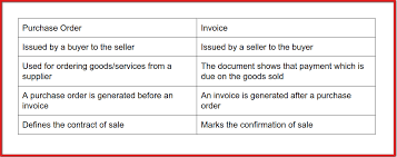 document invoice what is purchase order and how it differ from an invoice