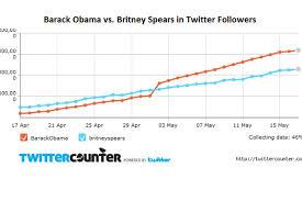 Chart Barack Obama Vs Britney Spears On Twitter The Atlantic