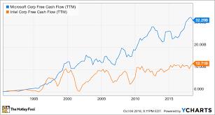 Microsoft Cash Flow 3 Ways Microsoft Has Outrun Intel The Motley Fool