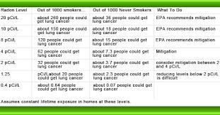 Radon Level Chart About Radon Miller Radon Services