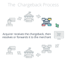 The Chargeback Process Explained Chargeback