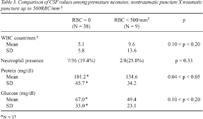 Normal Cerebrospinal Fluid Values In Full Term Gestation And