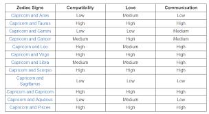 Scorpio And Capricorn Compatibility Chart Capricorn Compatibility Album On Imgur