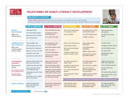 Literacy Milestones Chart Reach Out Read Early Literacy Milestones K8