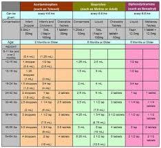 Dimetapp Dosage Chart Blog