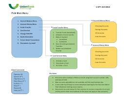 Telephone Banking Option Chart Union Bank