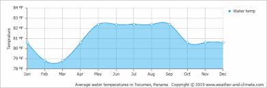 Tide Chart Coronado 10 Day Weather Forecast Coronado
