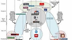 News Network Bias Chart News Album On Imgur