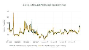Depomend Inc Depo Implied Volatility Graph Line Chart