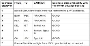 Ana Rtw Chart Round The World Rtw Award Booking Award Destinations