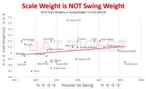 Weight Of Baseball Bat Chart Bbcor Bat Swing Weights Batdigest Com