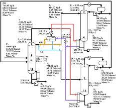 Comparison Of Heterogeneous Azeotropic Distillation And