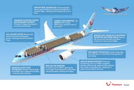 Thomson Airways Is The European Launch Customer For The