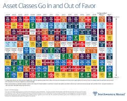 Asset Class Total Returns 2004 Thru 2018 Chart