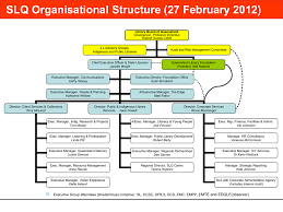 Library Org Chart Slq Org Chart 270212 State Library Of Queensland