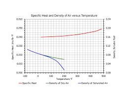 Temperature Vs Altitude Chart Altitude Correction Factor