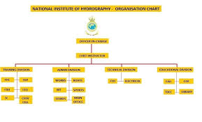 Organizational Chart National Institute Of Hydrography