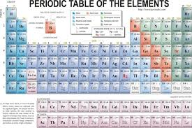 periodic table of the elements Watercolor inkjet Watercolor inkjet ...