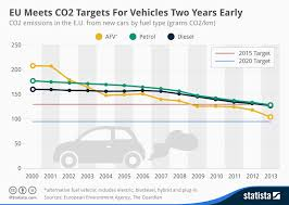 Car Carbon Emissions Chart Chart Eu Meets C02 Targets For Vehicles Two Years Early