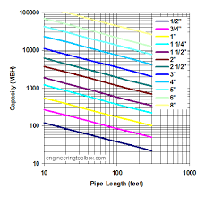 Pro Flex Gas Line Sizing Chart 1 2 Gas Pipe Awesome Natural Sizing For 18