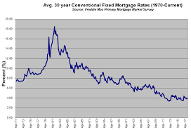 mortgage rate charts mortgage rate outlook archives swanson home loans
