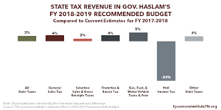 Coverkids Income Chart Summary Of Gov Haslams Fy 2018 2019 Recommended Budget