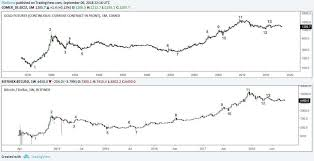 Trybe Bitcoin And Gold Charts Show Striking Similarities