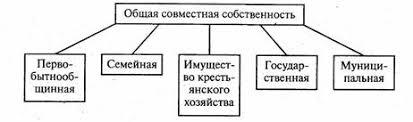 Классификация собственности Основы классификации Класс частного  Формы общей совместной собственности