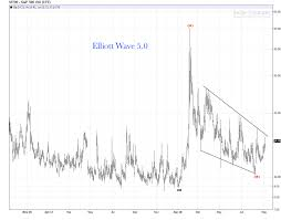 Vix Live Chart Vix Daily Chart Crank Me Up Elliott Wave 5 0