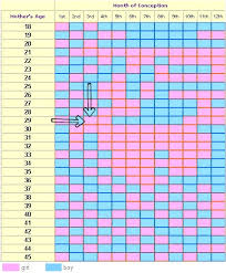 Chinese Birth Chart Using Lunar Age 39 Exhaustive What Is My Lunar Age