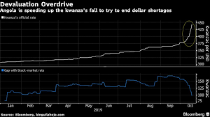 Try Currency Chart Africas Number Two Oil Producer Weakens Currency Faster