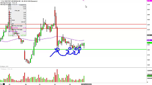 Freeport Mcmoran Stock Price Chart Freeport Mcmoran Inc Fcx Stock Chart Technical Analysis For 01 25 16
