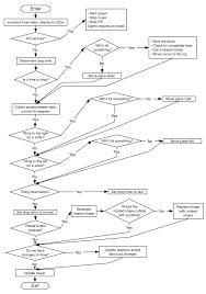 New data flow diagram for tetris game rh diagram 2 blogspot flow diagram symbols control