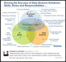 Data Science Venn Diagram The Data Science Venn Diagram Revisited Data Science Central