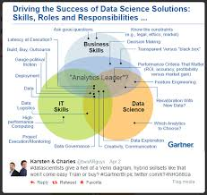 Data Scientist Venn Diagram The Data Science Venn Diagram Revisited Data Science Central