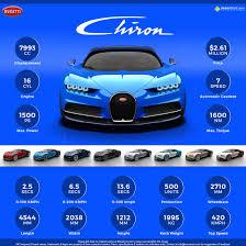 2018 bugatti chiron price. brilliant bugatti bugatti chiron infographic intended 2018 bugatti chiron price