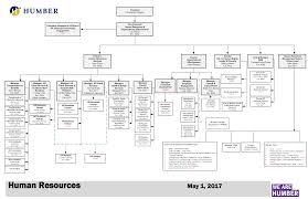Hr Services | Hr Organizational Chart