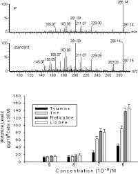 mechanism steroids increase wbc