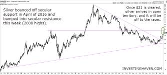 Investing Silver Chart An Incredible Silver Chart Suggests Secular Breakout Being