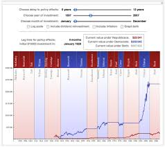 Stock Market Returns By Presidential Party Wolfram Blog